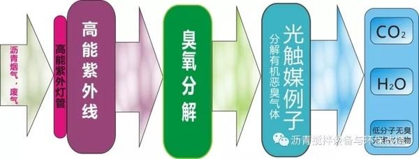 光氧催化净化装置