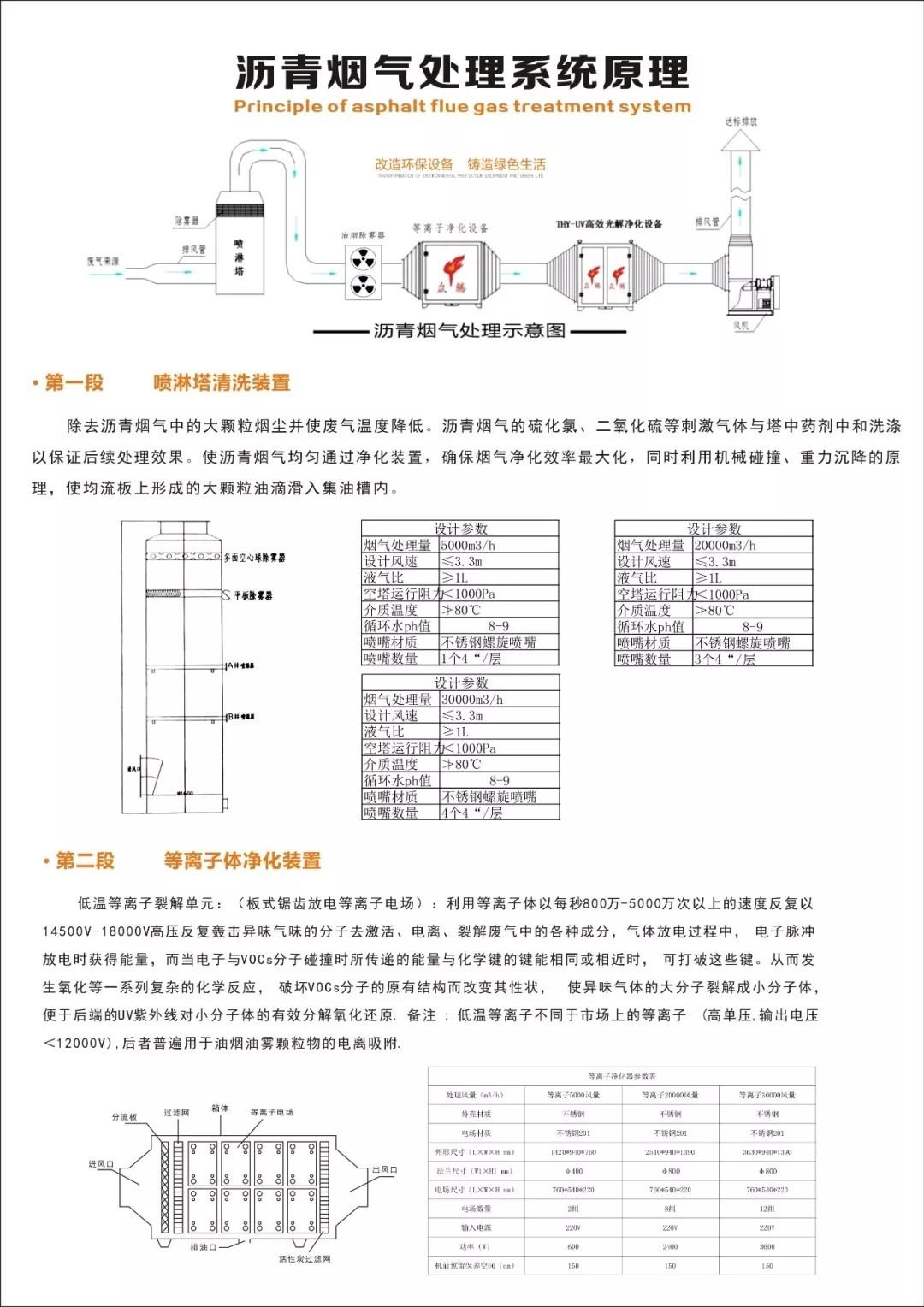 沥青烟气处理系统(图3)